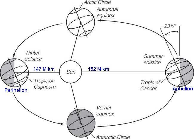 distance of earth orbit - photo #29